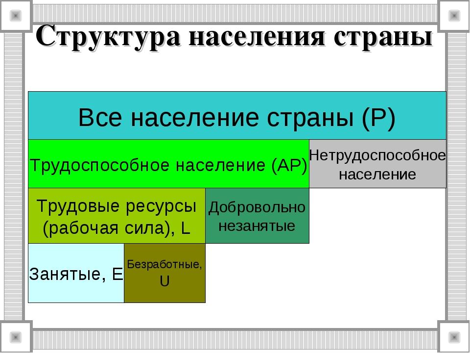 Структура населения страны Все население страны (P) Трудоспособное население...