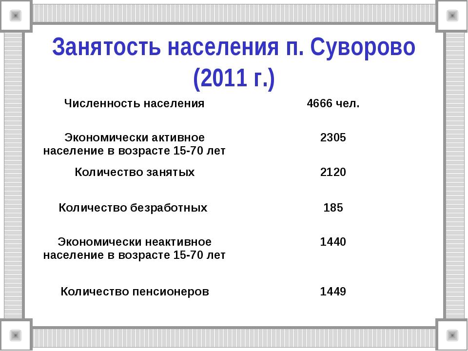 Занятость населения п. Суворово (2011 г.) Численность населения4666 чел. Эко...