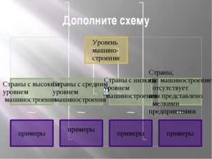 Дополните схему