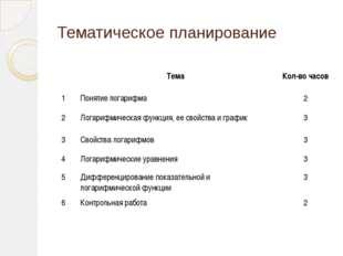 Тематическое планирование Тема Кол-во часов 1 Понятие логарифма 2 2 Логарифми