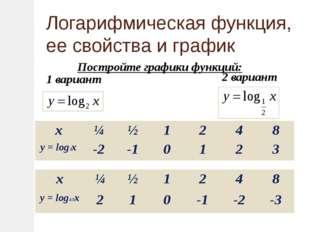 Постройте графики функций: 1 вариант 2 вариант Логарифмическая функция, ее с