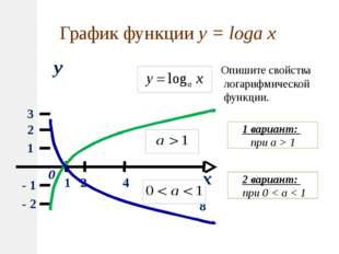 x y 0 1 2 3 1 2 4 8 - 1 - 2 График функции y = loga x Опишите свойства логари