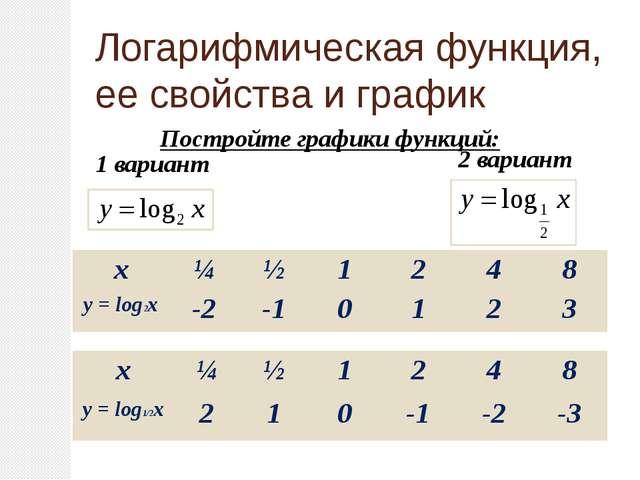 Постройте графики функций: 1 вариант 2 вариант Логарифмическая функция, ее с...