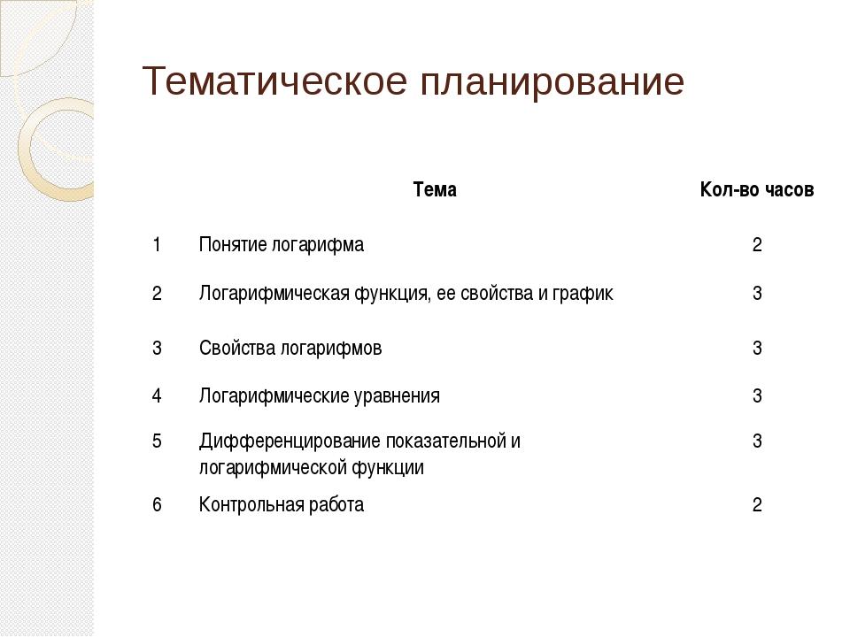Тематическое планирование Тема Кол-во часов 1 Понятие логарифма 2 2 Логарифми...