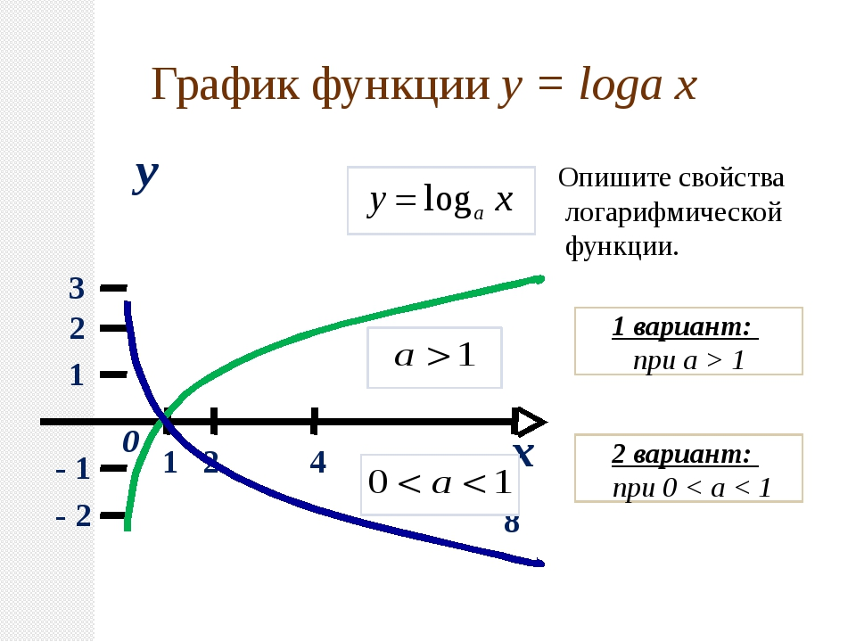 x y 0 1 2 3 1 2 4 8 - 1 - 2 График функции y = loga x Опишите свойства логари...