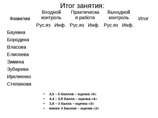 Итог занятия: 4,5 – 5 баллов – оценка «5» 4,4 – 3,9 балла – оценка «4» 3,8 –...