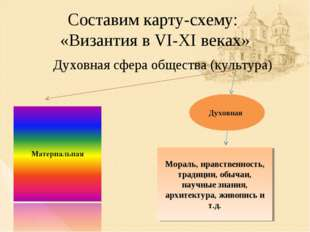 Составим карту-схему: «Византия в VI-XI веках» Духовная сфера общества (культ