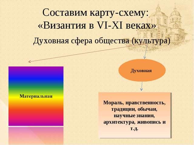 Составим карту-схему: «Византия в VI-XI веках» Духовная сфера общества (культ...