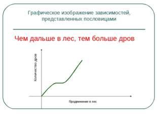 Графическое изображение зависимостей, представленных пословицами Чем дальше в