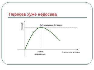 Пересев хуже недосева Точка максимума f(a)-максимум функции Плотность посева