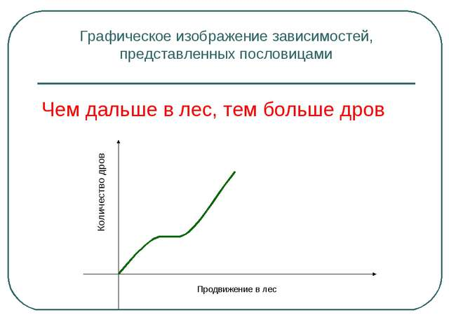 Графическое изображение зависимостей, представленных пословицами Чем дальше в...