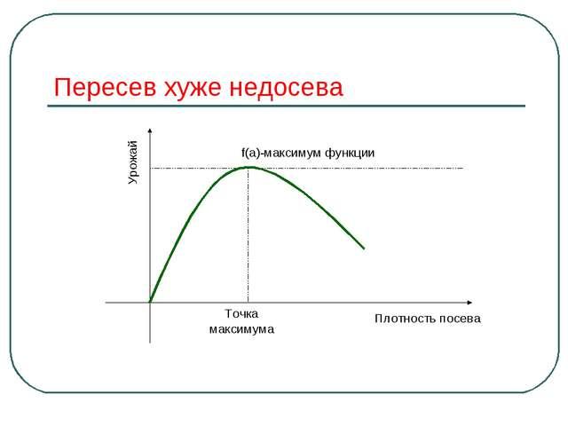 Пересев хуже недосева Точка максимума f(a)-максимум функции Плотность посева...