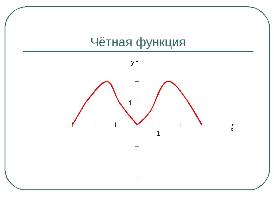 Чётная функция 1 1 y x