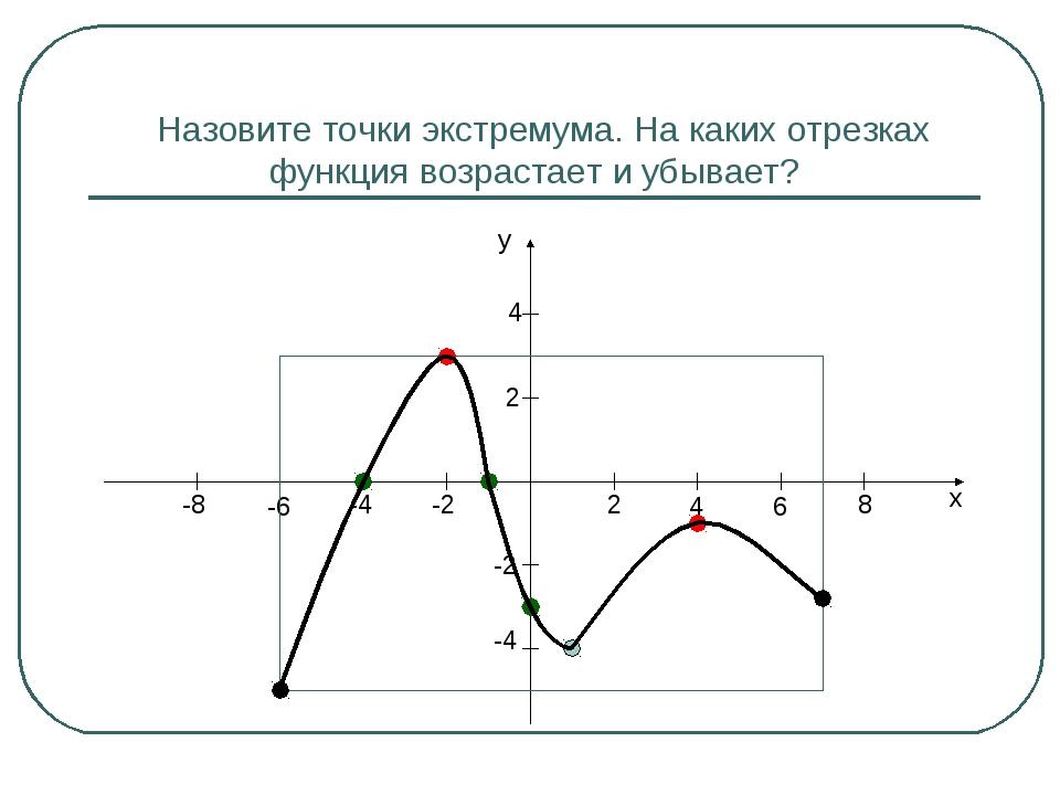 Назовите точки экстремума. На каких отрезках функция возрастает и убывает? x...