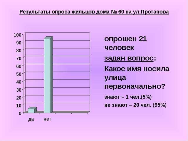 Результаты опроса жильцов дома № 60 на ул.Протапова опрошен 21 человек зада...