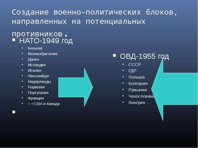 Создание военно-политических блоков, направленных на потенциальных противнико...