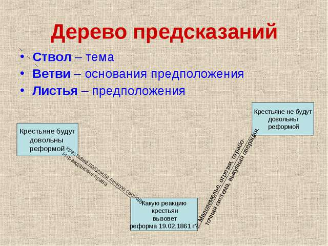 Дерево предсказаний Ствол – тема Ветви – основания предположения Листья – пре...