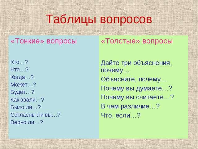 Таблицы вопросов
