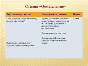 Деятельность учителяДеятельность ученикаВремя - Что общего в строении клето