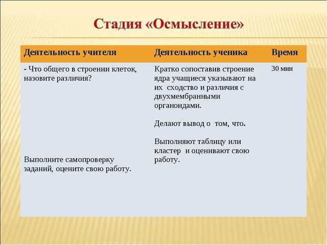 Деятельность учителяДеятельность ученикаВремя - Что общего в строении клето...