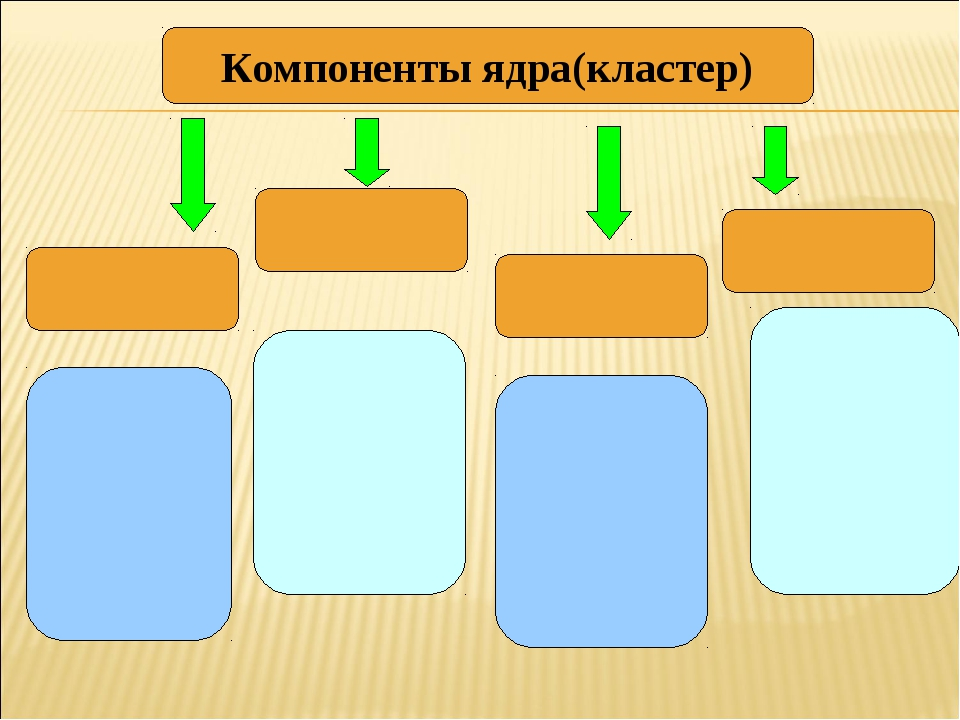 Компоненты ядра(кластер)
