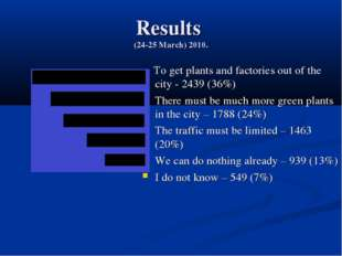 Results (24-25 March) 2010. To get plants and factories out of the city - 243