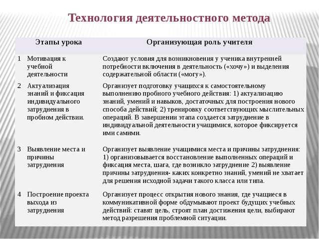 Технология деятельностного метода Этапы урока Организующая роль учителя 1 Мот...