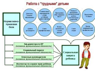 Социальная защита ребенка Нормативно- правовая база Зам.директора по ВР (поло