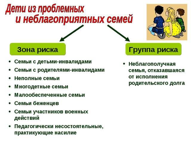 Семьи с детьми-инвалидами Семьи с родителями-инвалидами Неполные семьи Многод...