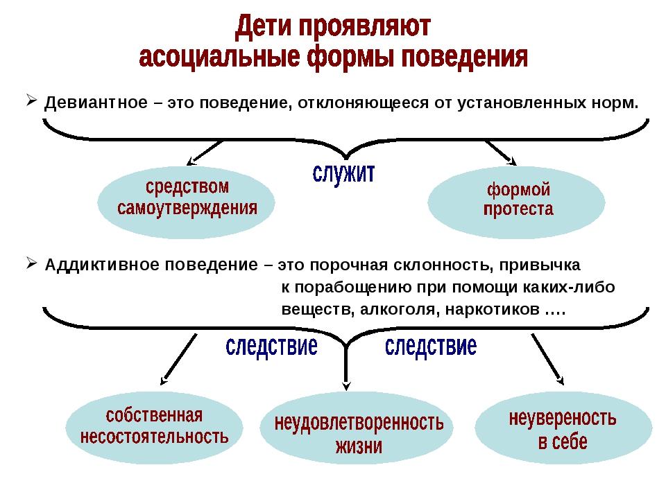 Девиантное – это поведение, отклоняющееся от установленных норм. Аддиктивное...