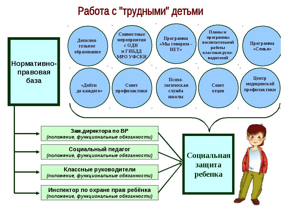 Социальная защита ребенка Нормативно- правовая база Зам.директора по ВР (поло...