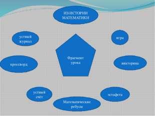 Фрагмент урока игра викторина эстафета ИЗ ИСТОРИИ МАТЕМАТИКИ Математические р