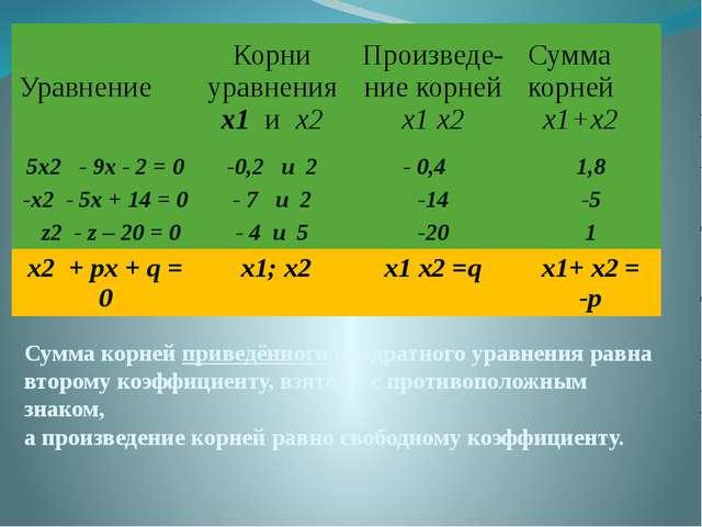Сумма корней приведённого квадратного уравнения равна второму коэффициенту, в...