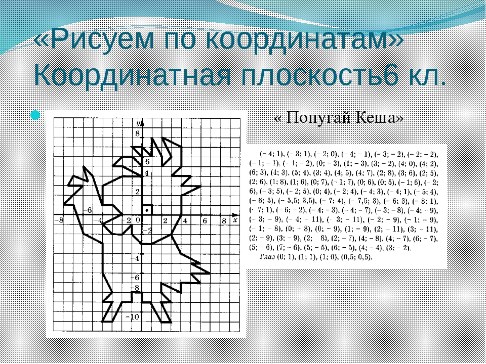 «Рисуем по координатам» Координатная плоскость6 кл. « Попугай Кеша»