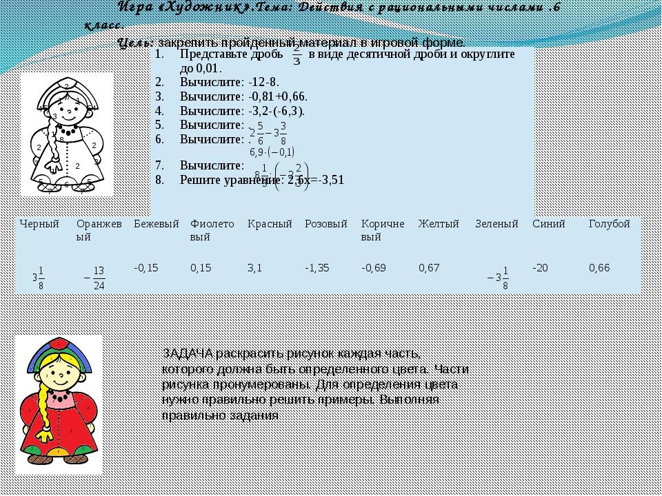 Игра «Художник».Тема: Действия с рациональными числами .6 класс. Цель: закреп...
