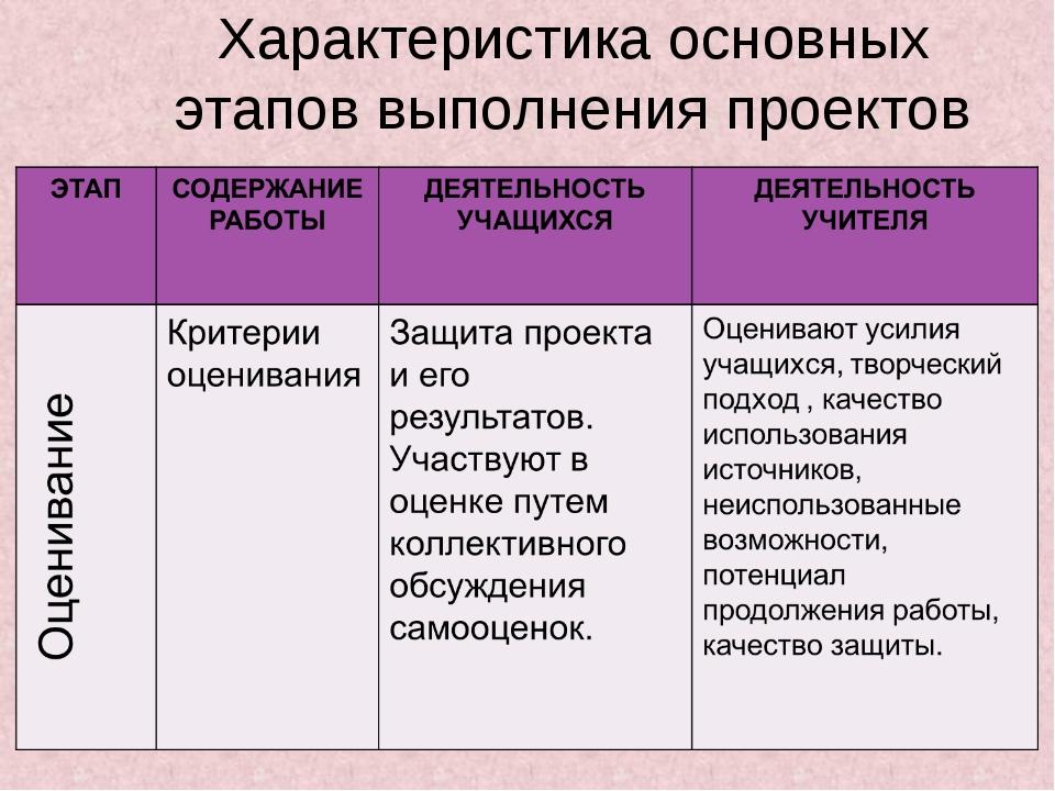 Характеристика основных этапов выполнения проектов
