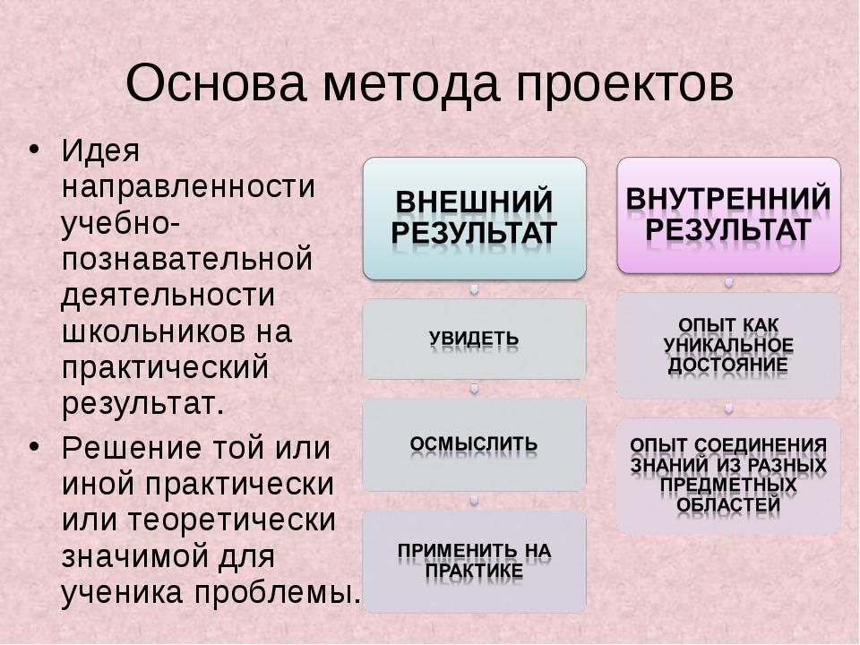 Основа метода проектов Идея направленности учебно-познавательной деятельности...