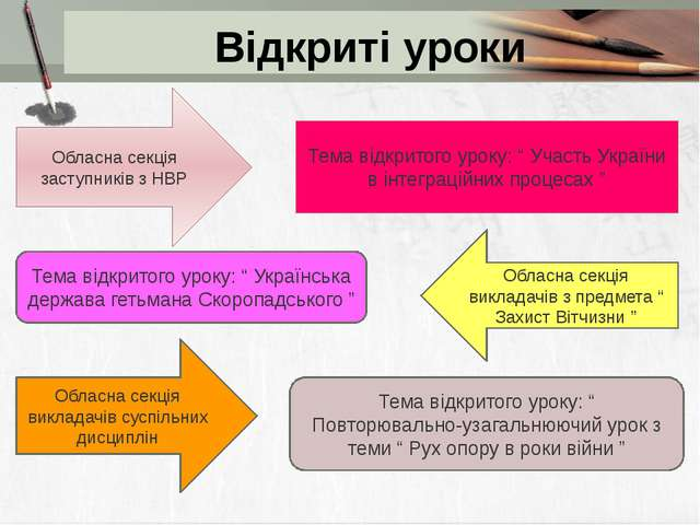Проектна діяльність викладача Успішно впроваджуються різні види проектів: нав...