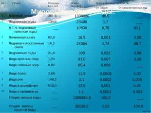 Мировые запасы воды. № Объект Площадь, Млнкм3 Объем, Тыс. км3 Доля в мировых
