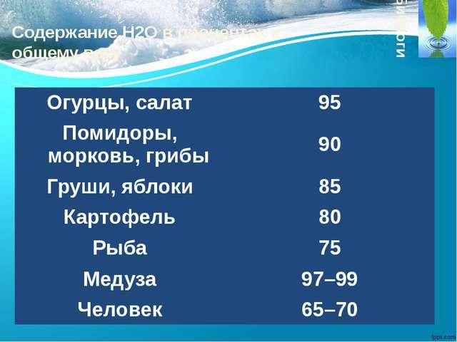 Содержание H2O в процентах к общему весу Биологи: Огурцы, салат 95 Помидоры,...