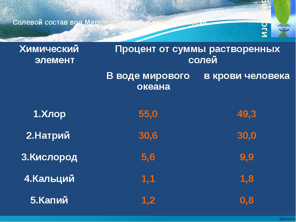 Солевой состав вод Мирового океана и крови человека Биологи Химический элемен...