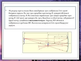 Линейное увеличение сферического зеркала. Линейное увеличение сферического зе