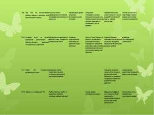 9/9 Лаб. Раб №1: Исследование равноускоренного движения тела без начальной ск