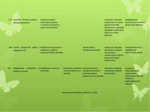 29/7 К/раб №2 «Основы динамики. Законы сохранения» выявление уровня подготовк