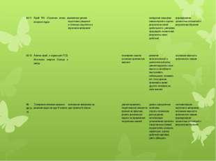 64/11 К/раб №5 «Строение атома и атомного ядра» выявление уровня подготовки у