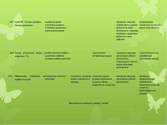 29/7 К/раб №2 «Основы динамики. Законы сохранения» выявление уровня подготовк...