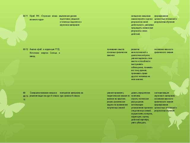 64/11 К/раб №5 «Строение атома и атомного ядра» выявление уровня подготовки у...