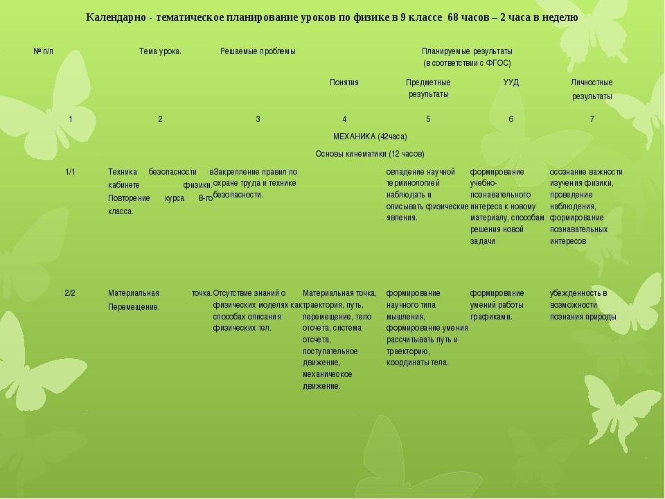 Календарно - тематическое планирование уроков по физике в 9 классе 68 часов –...