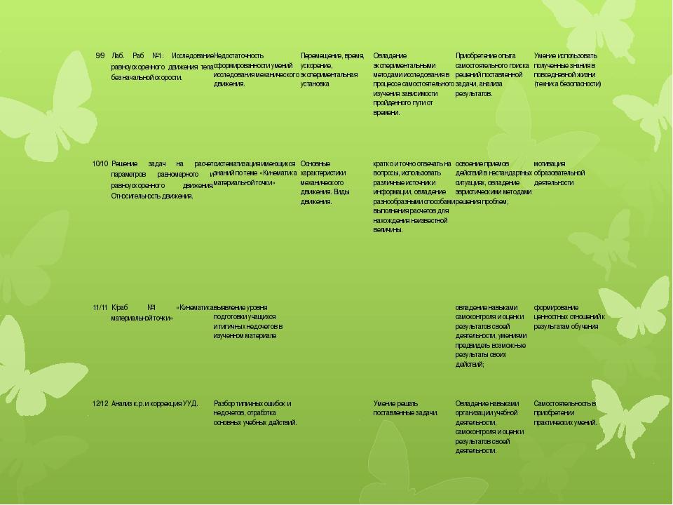 9/9 Лаб. Раб №1: Исследование равноускоренного движения тела без начальной ск...