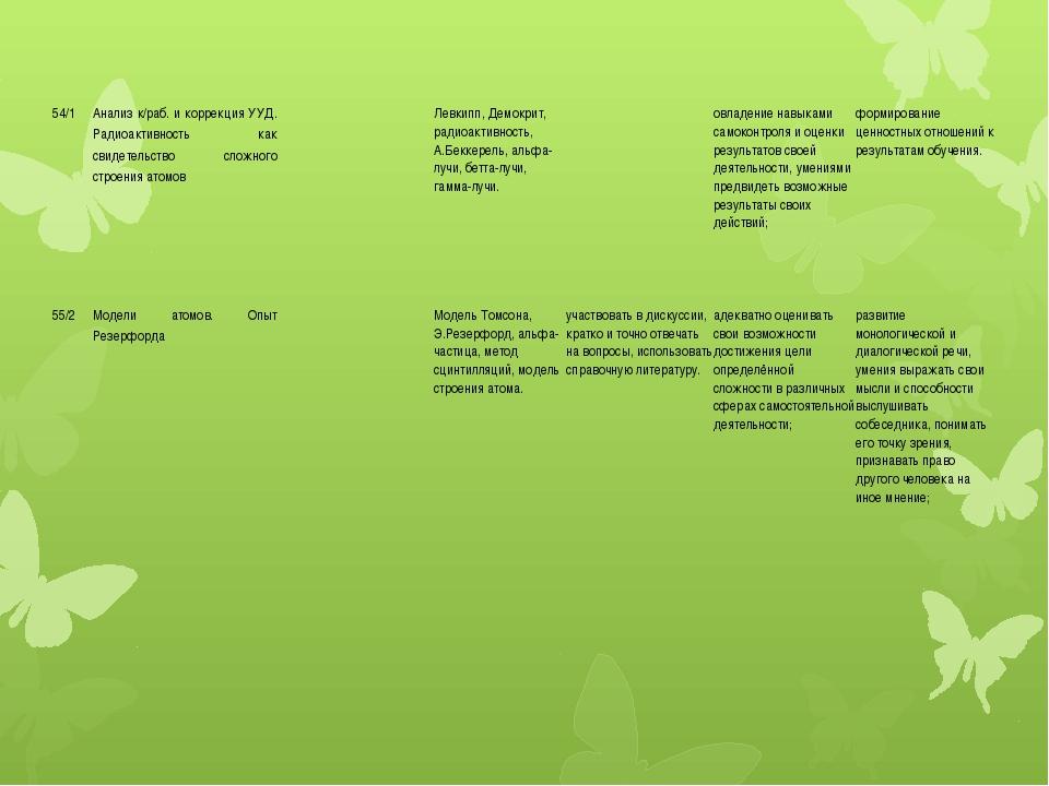 54/1 Анализ к/раб. и коррекция УУД. Радиоактивность как свидетельство сложног...